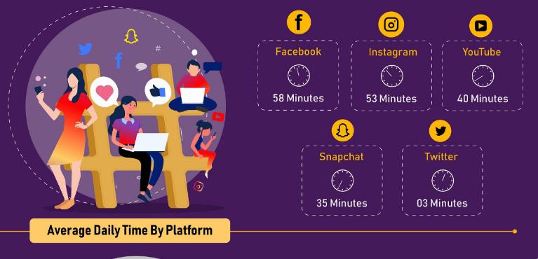 průměrný čas strávený na sociálních sítích