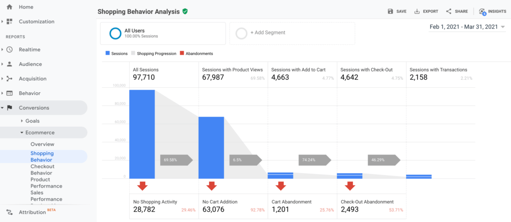 Optimalizace konverzni pomeru eshopu google analytics