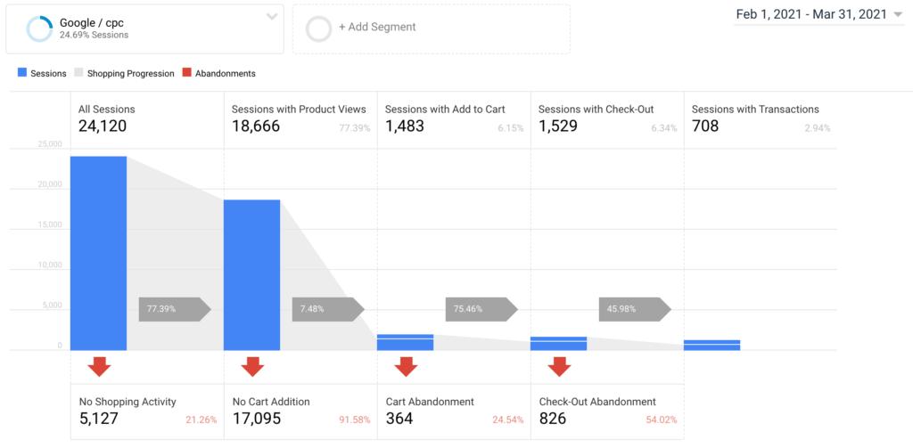 Optimalizace konverzni pomeru eshopu google analytics 2